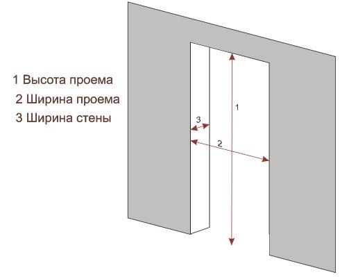 Схема дверной коробки. Как установить дверную коробку из мдф своими руками
